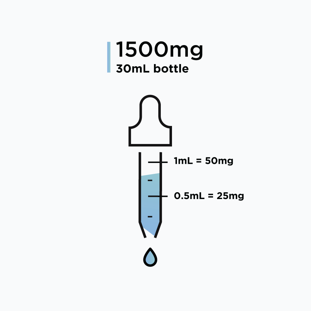 RU58841 – Solution, 1500mg (50mg/mL)