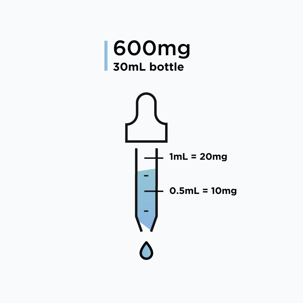 SR9009 – Solution, 600mg (20mg/mL)
