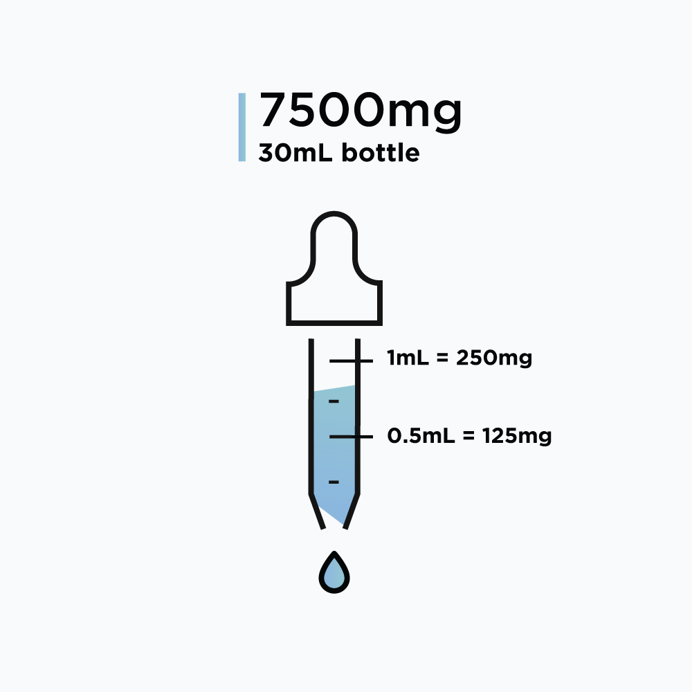 Meldonium (Mildronate Dihydrate) – Solution, 7.5g (250mg/mL)